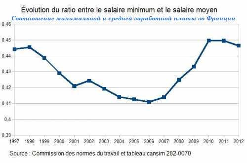 средняя зарплата в брянске и области в 2018