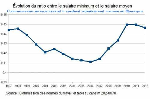 зарплата бариста в 2018